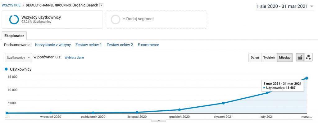 Wzrost ruchu nastronie dzięki kampanii marketingowej wSimpliteca.